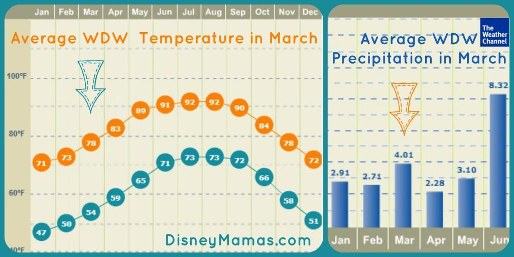 Spring Break in Walt Disney World